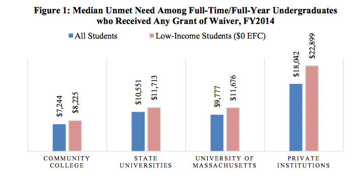 Significant unmet financial need for low income students