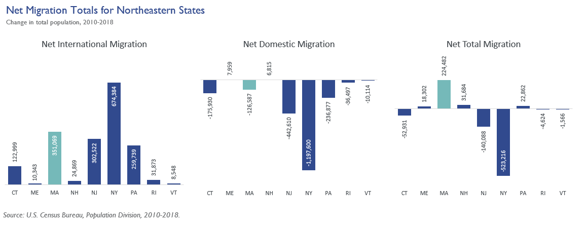 Net Migration States Oriented